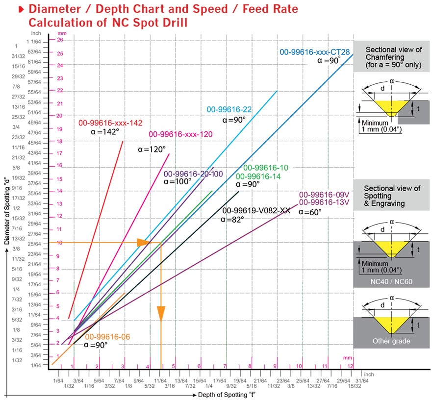 Calculation of NC Spot Drill