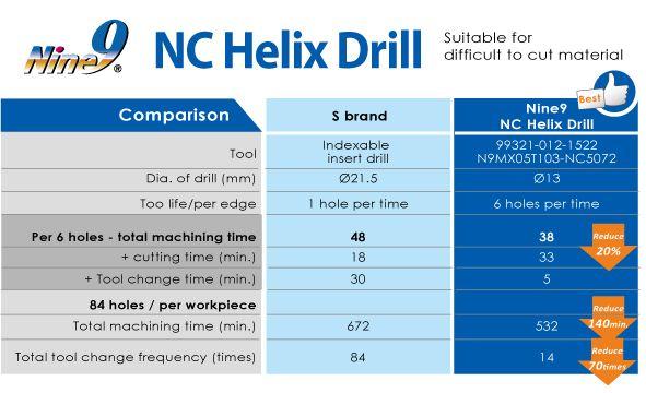 Nine9 Helical milling tool