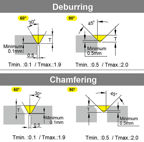 Nine9 NC Deburring and chamfering tools