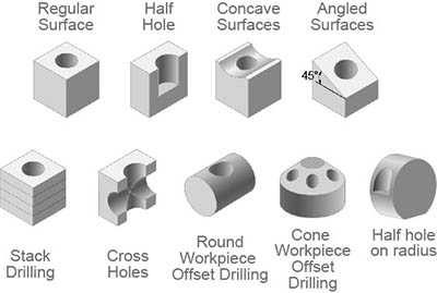 Functions of NC Helix Drill