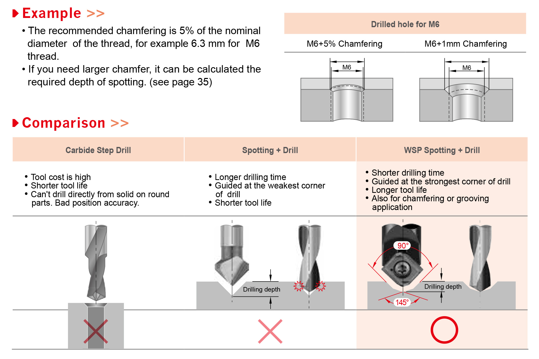 5//8 LOC 1-1//2 OAL Right Hand 5//16 90 Deg 1 Pc. Spotting and Centering Drills